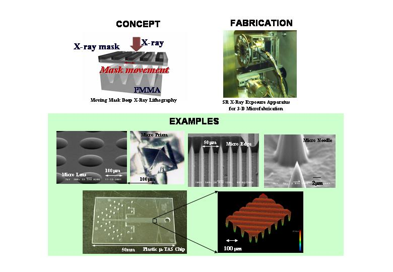 Concept and application of the three dimensional fabrication technology by synchrotron radiated X-ray