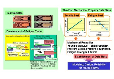 Development of fatigue testing apparatus for MEMS and establishment of database of mechanical properties
