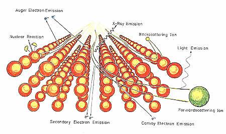 イオンが物質の表面で反射するときに生じる現象